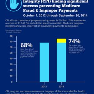 $42 Billion Saved ~ The Power of Medicare Fraud Prevention