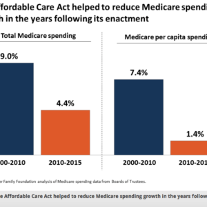 Learn 10 Facts About Medicare's Financial Outlook