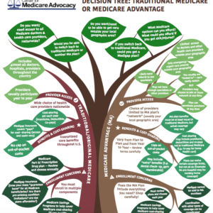 Be Informed with the Medicare Fully Informed Project